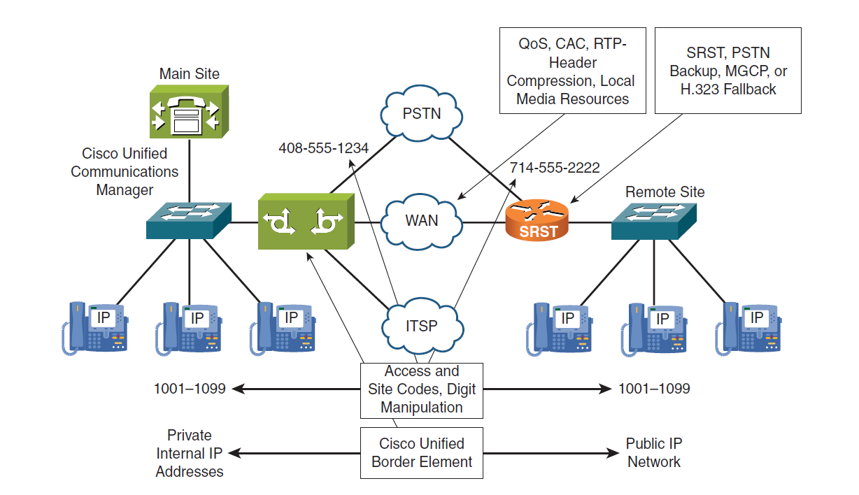 Cisco Voice Multisite Design Bassem Aly 555 Internal Diagram Clip Image012