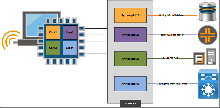 Using Python Multi-Processing for Networking–Part 1 – The