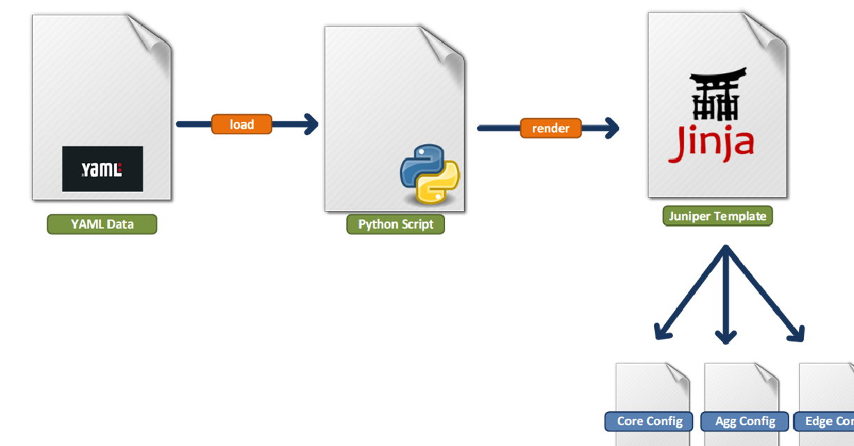 Juniper Network Automation using Python–Part 1 – The Networker