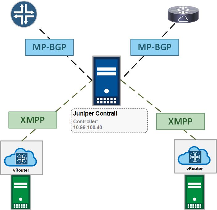 BGP_Session
