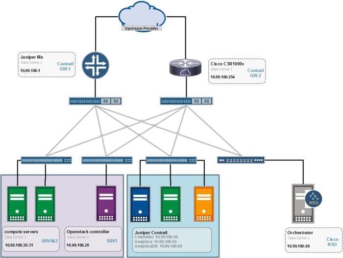 Integrating Juniper SDN Contrail with Cisco Orchestrator